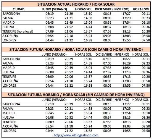 El falso debate de la racionalizaci n de horarios y el for Horario bancos madrid