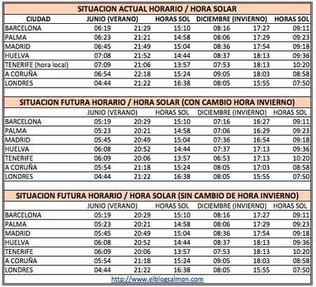 El falso debate de la racionalización de horarios y el cambio de hora en España