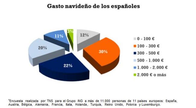 Encuesta ING Gastos españoles Navidades 2012