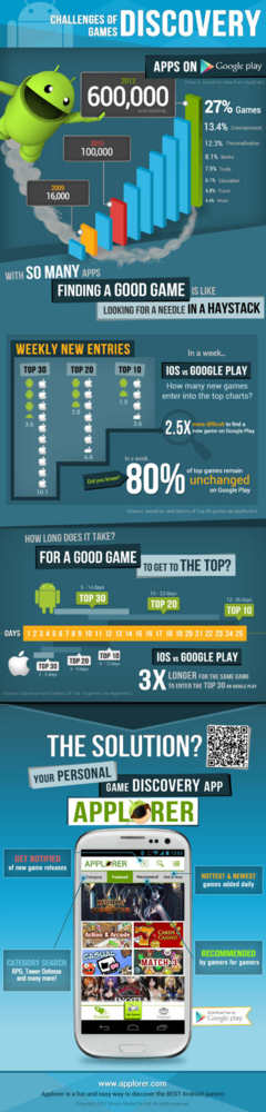 Infografía Applorer