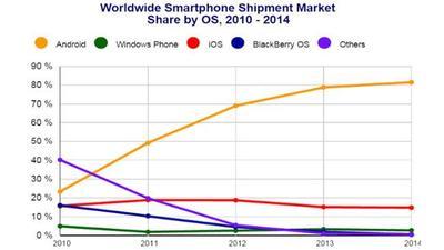 IDC: Windows Phone vende ligeramente más en 2014 pero pierde cuota de mercado