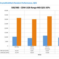 Foto 2 de 5 de la galería wd-blue-benchmarks en Xataka