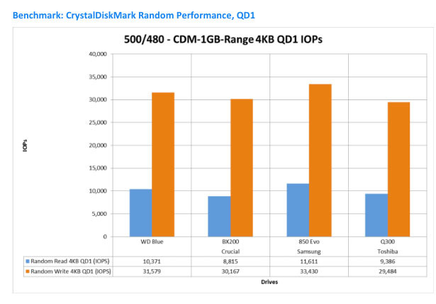 WD Blue: Benchmarks