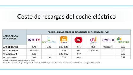 Precio Estaciones Recarga En Espana Ocu
