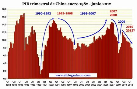 PIB trimestral de China 1982 - 2012