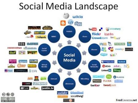 Aspectos a tener en cuenta a la hora de medir tu estrategia en redes sociales