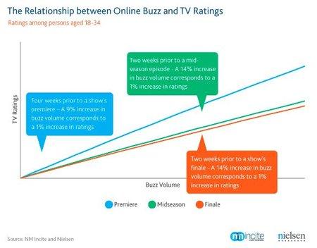 buzz-impact-tv-ratings.jpg