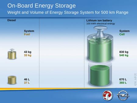 Densidad energética de gasóleo y electricidad