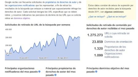 La imagen de la semana: se incrementan las solicitudes a Google de supresión de URLs en un año