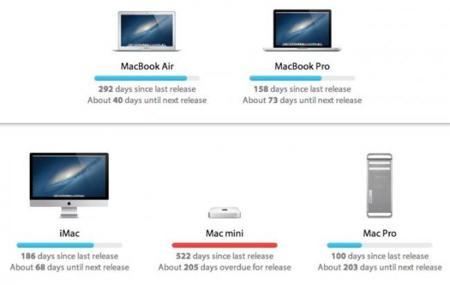 Arrival.io, una web que nos muestra rápidamente los ciclos de vida de cada producto de Apple
