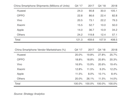 El top 5 de fabricantes móviles en China en 2018