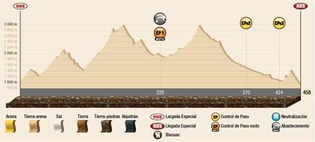 Perfil Etapa5 Dakar2015
