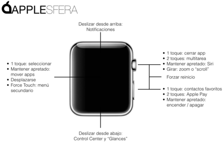 Interfaz Apple Watch