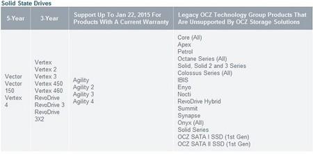 OCZ_Toshiba_garantia_productos