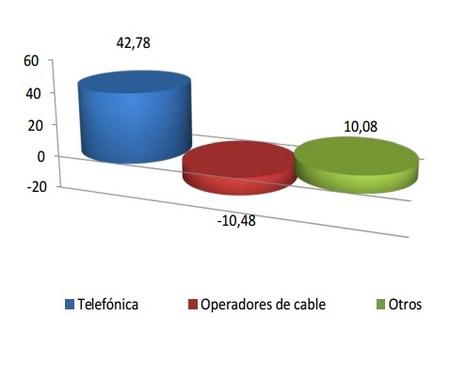 Ganancia neta de líneas en diciembre de 2012