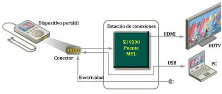 MHL esquema