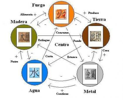 El ciclo de los elementos de Feng Shui.