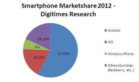 Digitimes predice que se venderán 40 millones de Windows Phone 7 en 2012