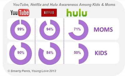 A los niños de Estados Unidos les gusta y valoran más la televisión que se ve por Internet