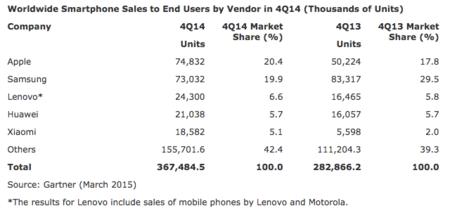 650 1000 Worldwide Smartphone Sales Gartner Q4 2014