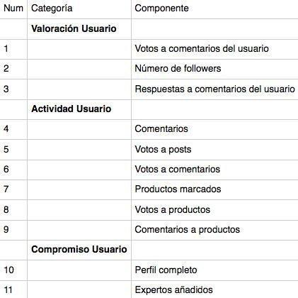tabla de puntuación de karma