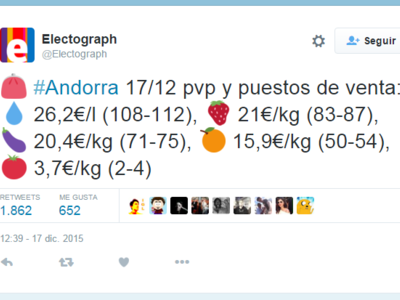 El mercado hortofrutícola de Andorra o cómo trollear a la prohibición de publicar encuestas