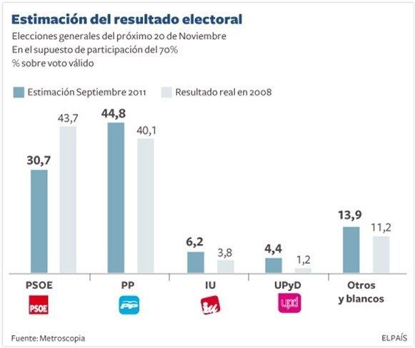 Sondeo El País
