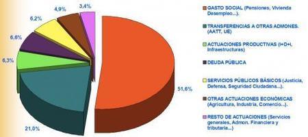 Presupuestos Generales 2010: detalle de partidas de gasto