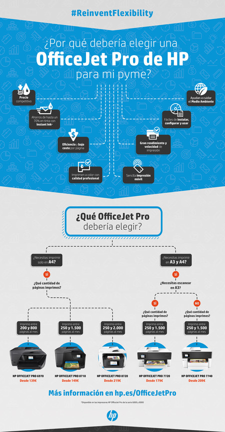 Infografia Officejet Pro