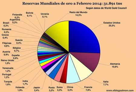 Reservas Mundiales de Oro por países