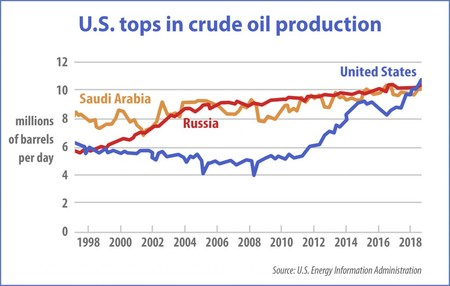 Oil Production Chart 2018 1024x651
