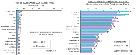 Audiencias cadenas de pago