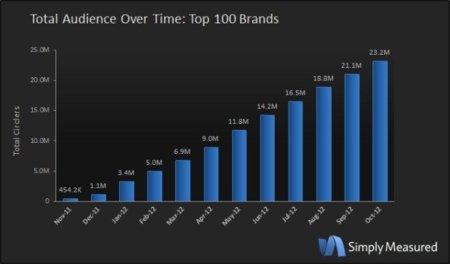 Google+ no funciona para las grandes empresas: las 100 más importantes no superan 23.2 millones de seguidores en total