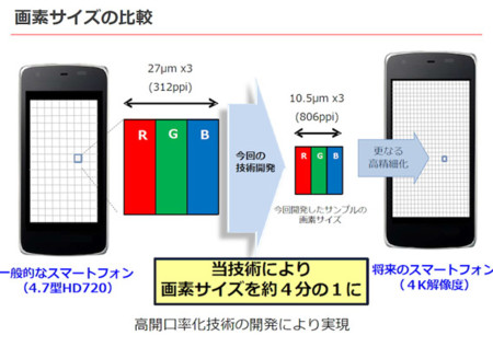 Sharp Igzo 4k Smartphone Display 1