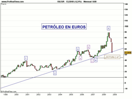 Petroleo en euros