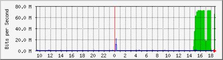 Un ejemplo del tráfico recibido en un ataque DDoS