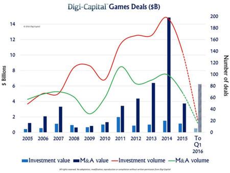 Evolución de la inversión y los acuerdos en las empresas de juegos para móvil