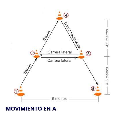 Movimiento A