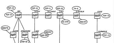 Todo Internet cabía en un papel A4 hace 40 años: la historia del nacimiento de ARPANET #source%3Dgooglier%2Ecom#https%3A%2F%2Fgooglier%2Ecom%2Fpage%2F%2F10000
