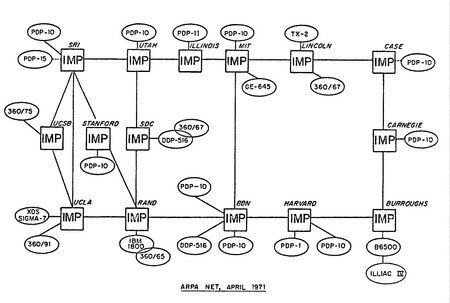 Todo Internet cabía en un papel A4 hace 40 años: la historia del nacimiento de ARPANET