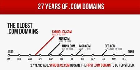27 años del .com dominando la red