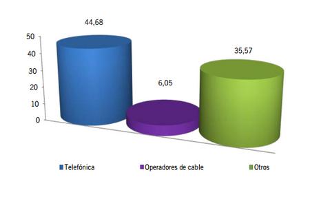 Ganancia neta mensual de líneas de Banda Ancha fija