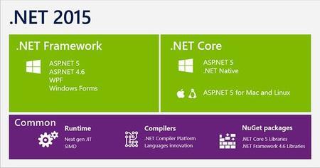 CoreCLR, el núcleo de ejecución de .NET Core se publica Open Source