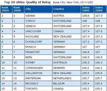 Las 50 ciudades con mejor calidad de vida