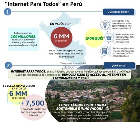 Internet Para Todos En Peru