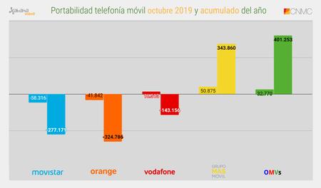 Portabilidad Telefonia Movil Octubre 2019 Y Acumulado Del