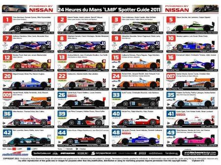 24 horas de Le Mans: LMP1 y LMP2