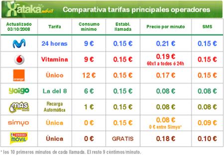 Comparativa tarifas únicas de los principales operadores