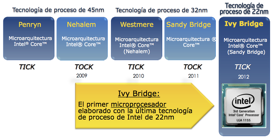 Nuevos Intel Core i5, i7 Ivy Bridge