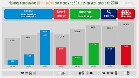 Mejores Combinados Fibra Movil Por Menos De 50 Euros En Septiembre De 2018